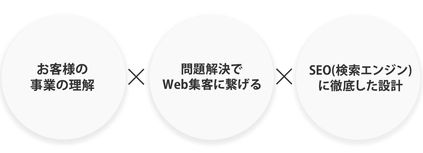お客様の事業の理解、問題解決でWeb集客に繋げる
