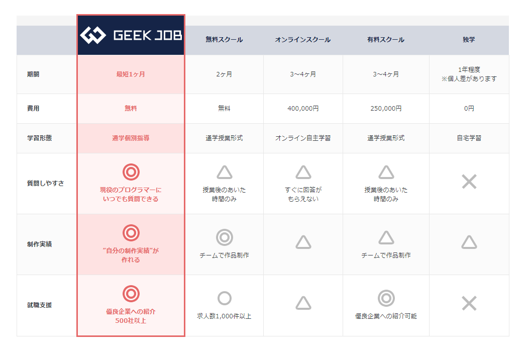 GEEK JOBと他社との比較